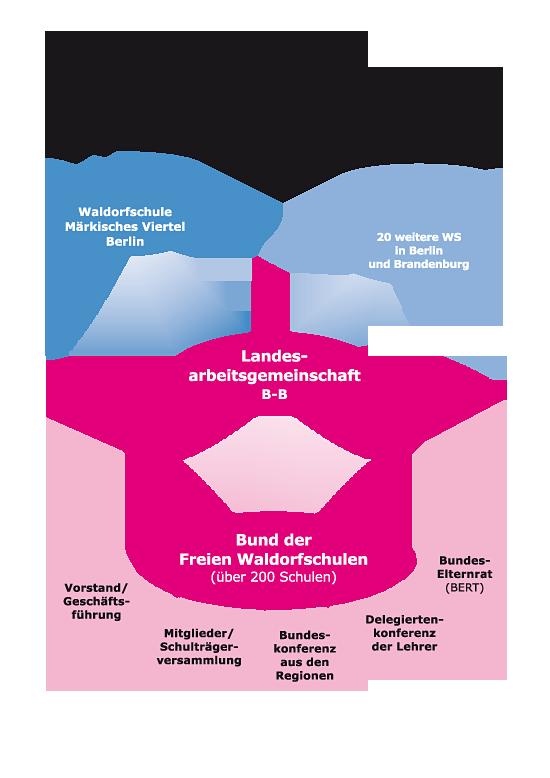 information ueber waldorfschule